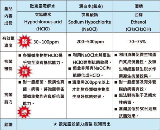 歐克靈次氯酸水製造機比較表2