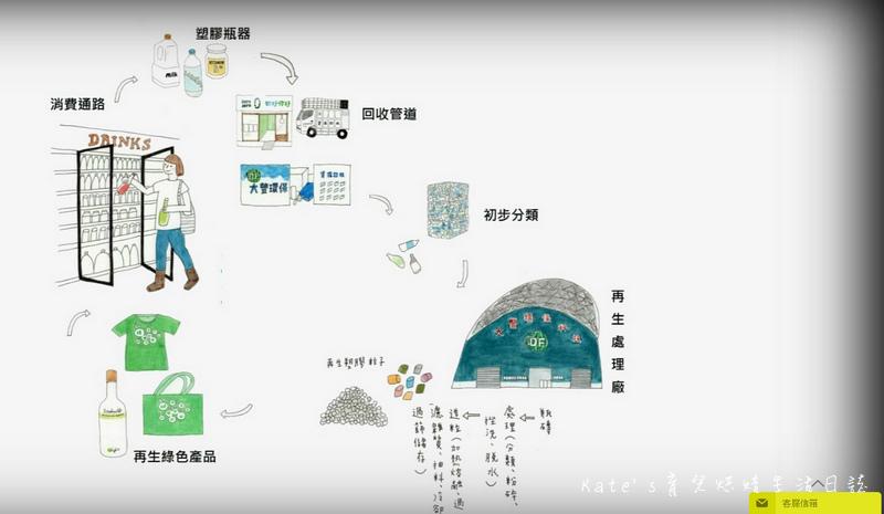 大豐環保家電回收 到府回收家電 家電回收服務 z幣回饋 汽機車回收 大豐環保回收2.jpg