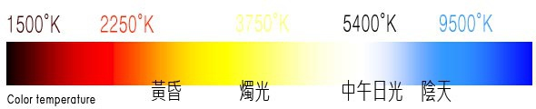 色溫表Color Temperature.jpg