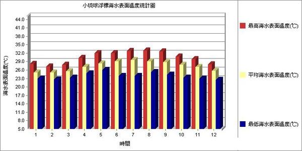 小琉球浮標歷年海水表面溫度統計.jpg