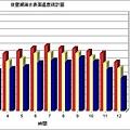 後壁湖歷年海水表面溫度統計.jpg