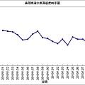 鼻頭角過去30天海溫觀測圖1214.bmp