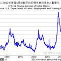 1985~2012年美國4周移動平均初領失業救濟金人數變化