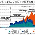 1949~2009年全球稀土金屬生產變化(中文)