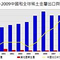 2000~2009中國和全球稀土金屬出口與產量變化(中文)