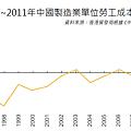 1995~2011年中國製造業單位勞工成本變化