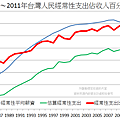 1985~2011年台灣人民經常性支出佔收入百分比