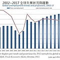 2013 ILO 全球失業狀況趨勢gobal-unempl...