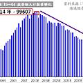 中國15~64歲勞動人口數量變化