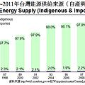 1996~2011年台灣能源供給來源(自產與進口別)