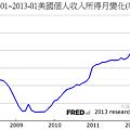 2008-01~2013-01美國個人收入所得月變化(季調...