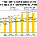 1996~2011年台灣能源供給與消費