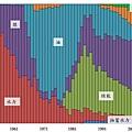 1951~2011年台電發電量組成比例