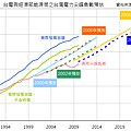 1989~2024年台灣電力負載預估