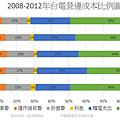 2008-2012年台電營運成本比例圖