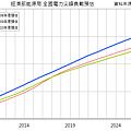 2008~2011年台灣電力負載預估