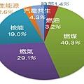 2011年台電發電量組成比例