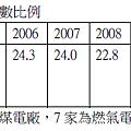 20003~2012年台電購電度數比例