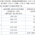 台電2008年度各種發電成本