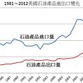1981~2012美國石油產品進出口變化