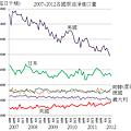 2007~2012各國原油淨進口量