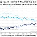 2004~2012年中國和美國原油淨進口量變化