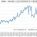 1999~2013歐元區17國總貿易月數據