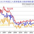 2005~2012年美國三大產業雇員主動辭職數量變化
