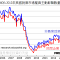 2005~2012年美國就業市場雇員主動辭職數量變化