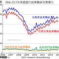 2006~2012年美國國內就業職缺走勢變化