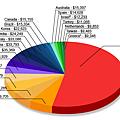 2010biggest military spenders