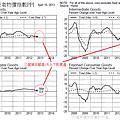 20130416美國生產者物價指數PPI