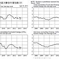 20130416美國消費者物價指數CPI
