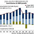 2000~2012年中國GDP組成比例