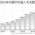 2000~2012年中國平均個人可支配所得變化