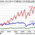 2000~2012年中日韓進口到美國金額走勢