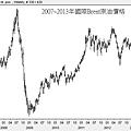 2007~2013年國際Brent原油價格
