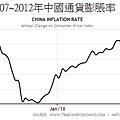 2007~2012年中國通貨膨脹率