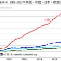 2008~2012年美國、中國、日本、歐盟M2變化