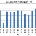 2010年各國內需佔GDP比重