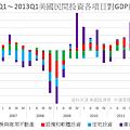 2006Q1~2013Q1美國民間投資各項目對GDP貢獻值