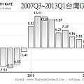 2007Q3~2013Q1台灣GDP成長率