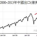 2000~2013年中國月出口變化