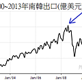 2000~2013年南韓月出口變化