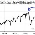 2000~2013年台灣月出口變化