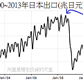 2000~2013年日本月出口變化