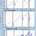 1980~2011美國民間企業總雇員,道瓊指數,工業生產指...