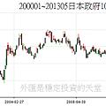 200001~201305日本政府10年期債券