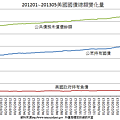 201201〜201305美國國債總額變化量