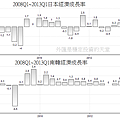 2008Q1~2013Q1日本和南韓經濟成長率